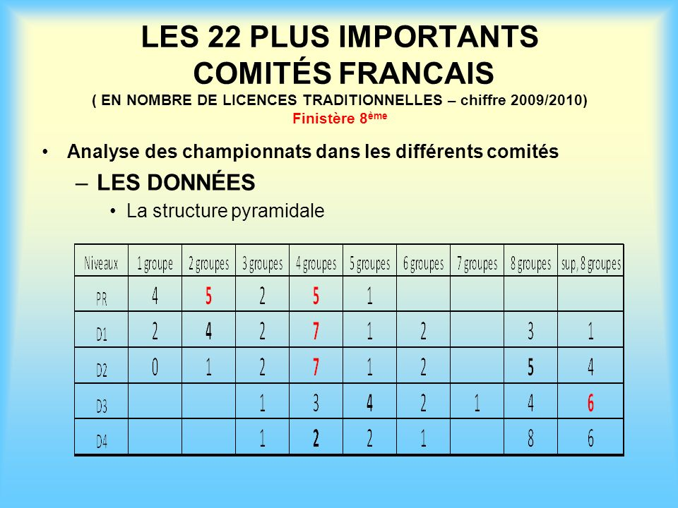 LES 22 PLUS IMPORTANTS COMITÉS FRANCAIS ( EN NOMBRE DE LICENCES TRADITIONNELLES – chiffre 2009/2010) Finistère 8ème