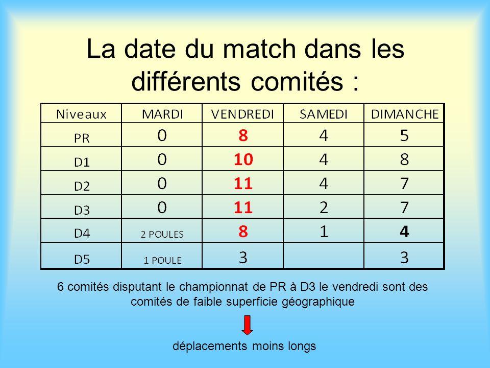 La date du match dans les différents comités :