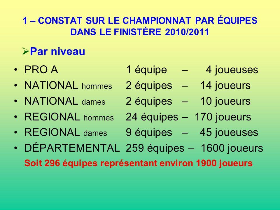 1 – CONSTAT SUR LE CHAMPIONNAT PAR ÉQUIPES DANS LE FINISTÈRE 2010/2011