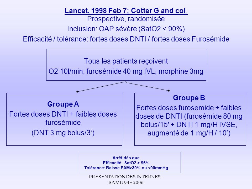 Lancet Feb 7; Cotter G and col.