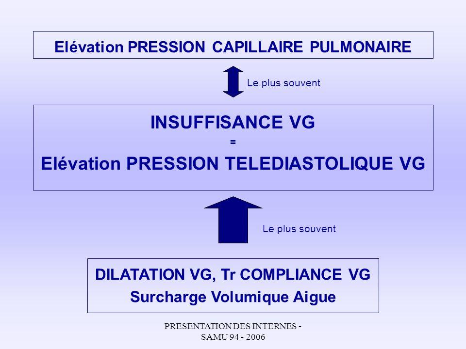 Elévation PRESSION CAPILLAIRE PULMONAIRE