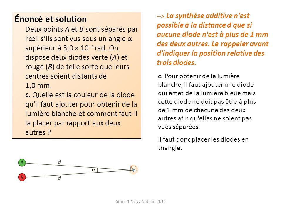 --> La synthèse additive n est possible à la distance d que si aucune diode n est à plus de 1 mm des deux autres. Le rappeler avant d indiquer la position relative des trois diodes.