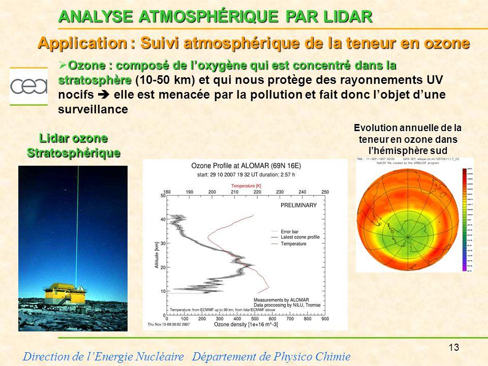 L analyse physico chimique par laser ppt video online t l charger - Qu est ce que la couche d ozone ...
