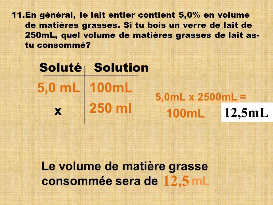 12,5 5,0 mL 100mL 250 ml x 12,5mL Soluté Solution 100mL