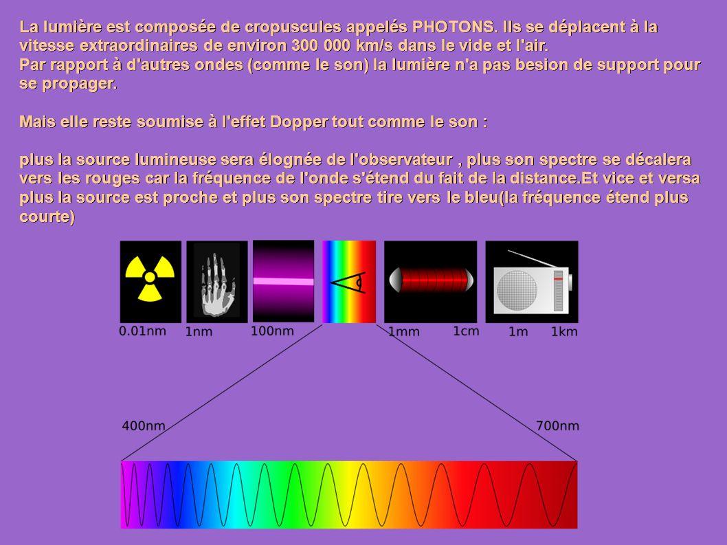 La lumière est composée de cropuscules appelés PHOTONS