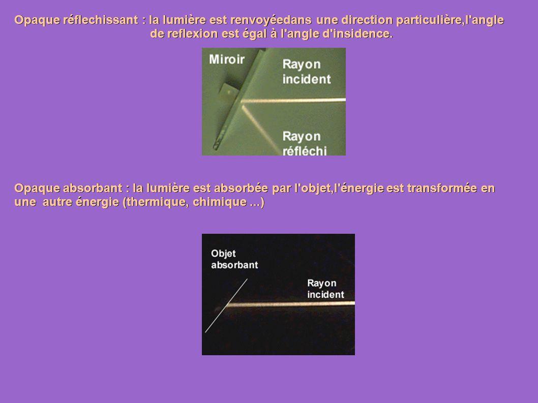 Opaque réflechissant : la lumière est renvoyéedans une direction particulière,l angle