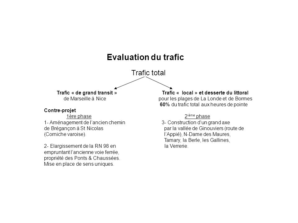 Evaluation du trafic Trafic total