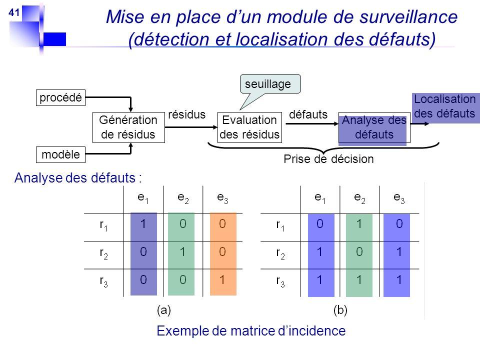 Mise en place d'un module de surveillance (détection et localisation des défauts)