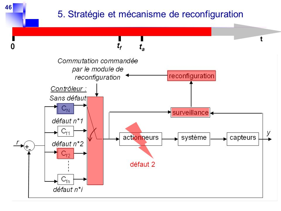 5. Stratégie et mécanisme de reconfiguration
