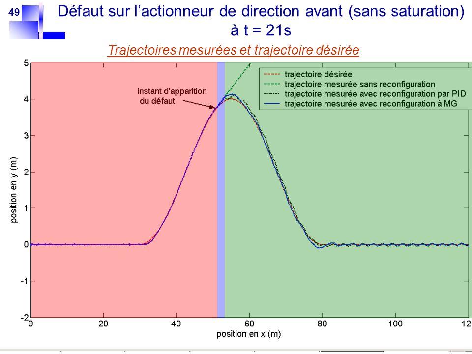 Défaut sur l'actionneur de direction avant (sans saturation) à t = 21s