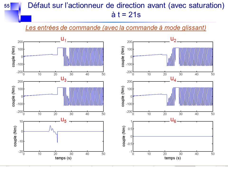 Défaut sur l'actionneur de direction avant (avec saturation) à t = 21s