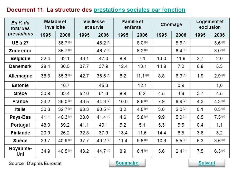 En % du total des prestations
