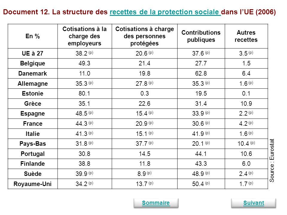 Document 12. La structure des recettes de la protection sociale dans l'UE (2006)