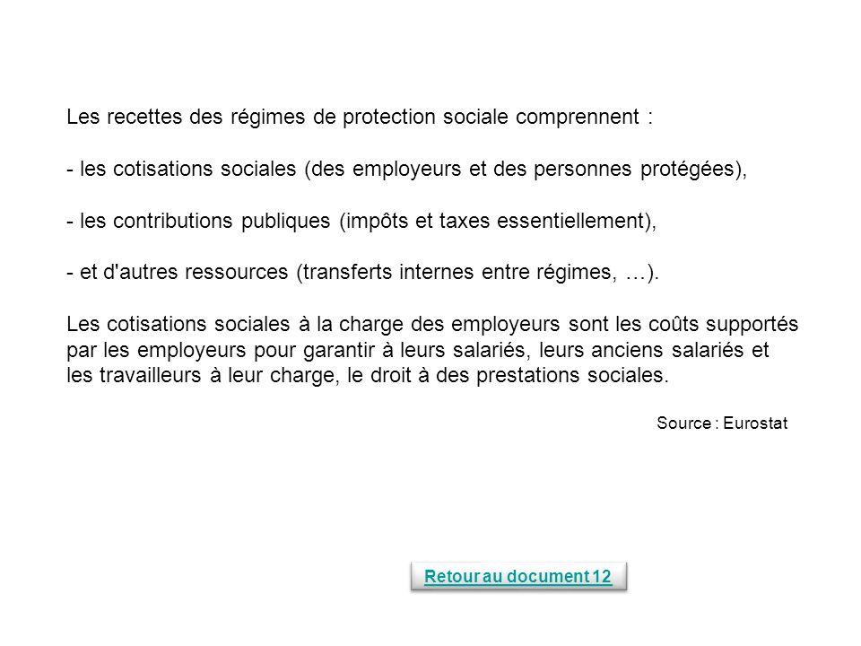 Les recettes des régimes de protection sociale comprennent :