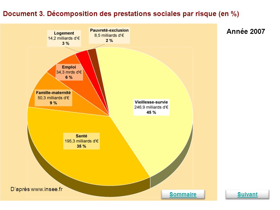Document 3. Décomposition des prestations sociales par risque (en %)