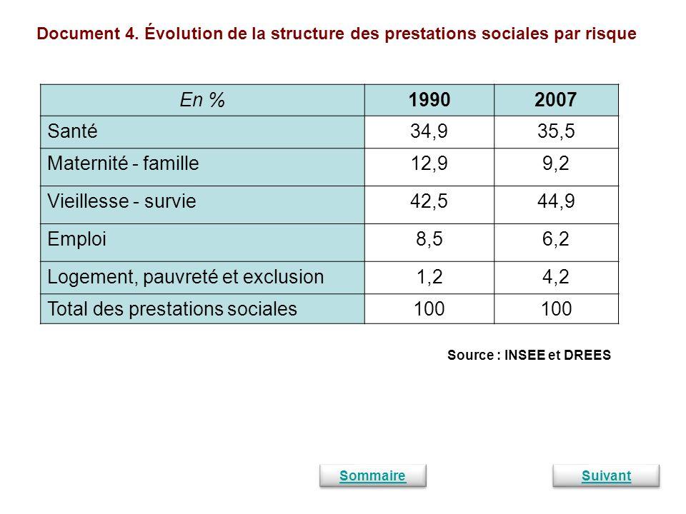 Logement, pauvreté et exclusion 1,2 4,2 Total des prestations sociales