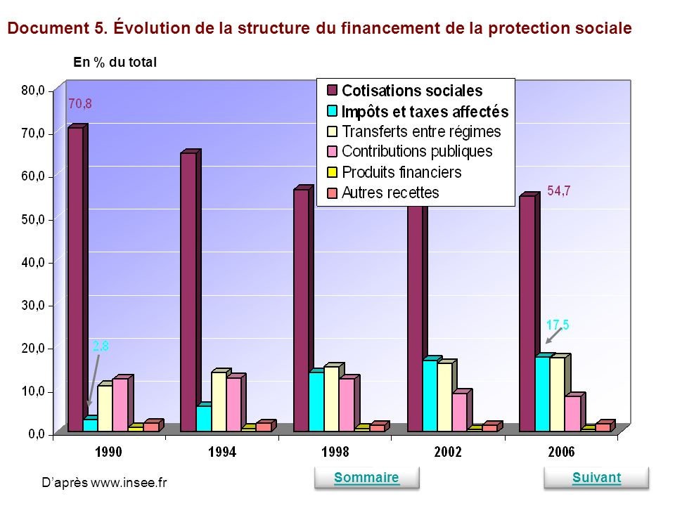 Document 5. Évolution de la structure du financement de la protection sociale