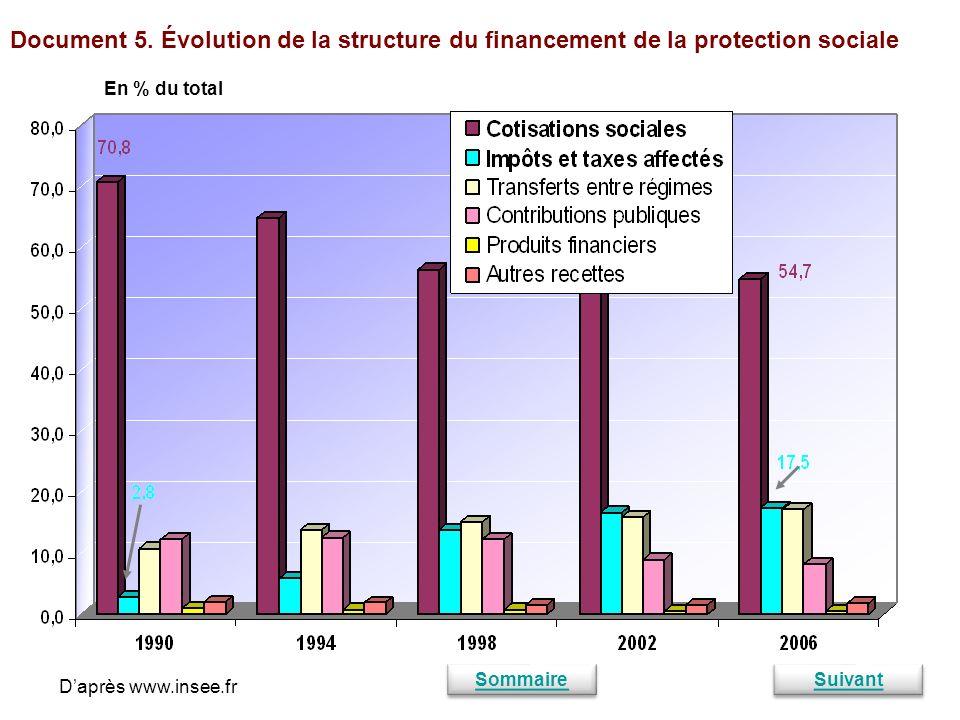 Document 5. Évolution de la structure du financement de la protection sociale