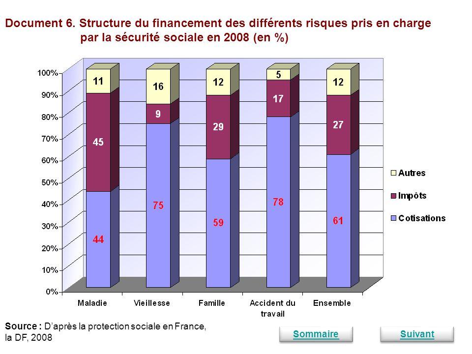 par la sécurité sociale en 2008 (en %)