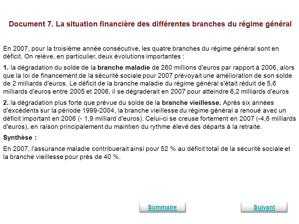 Document 7. La situation financière des différentes branches du régime général