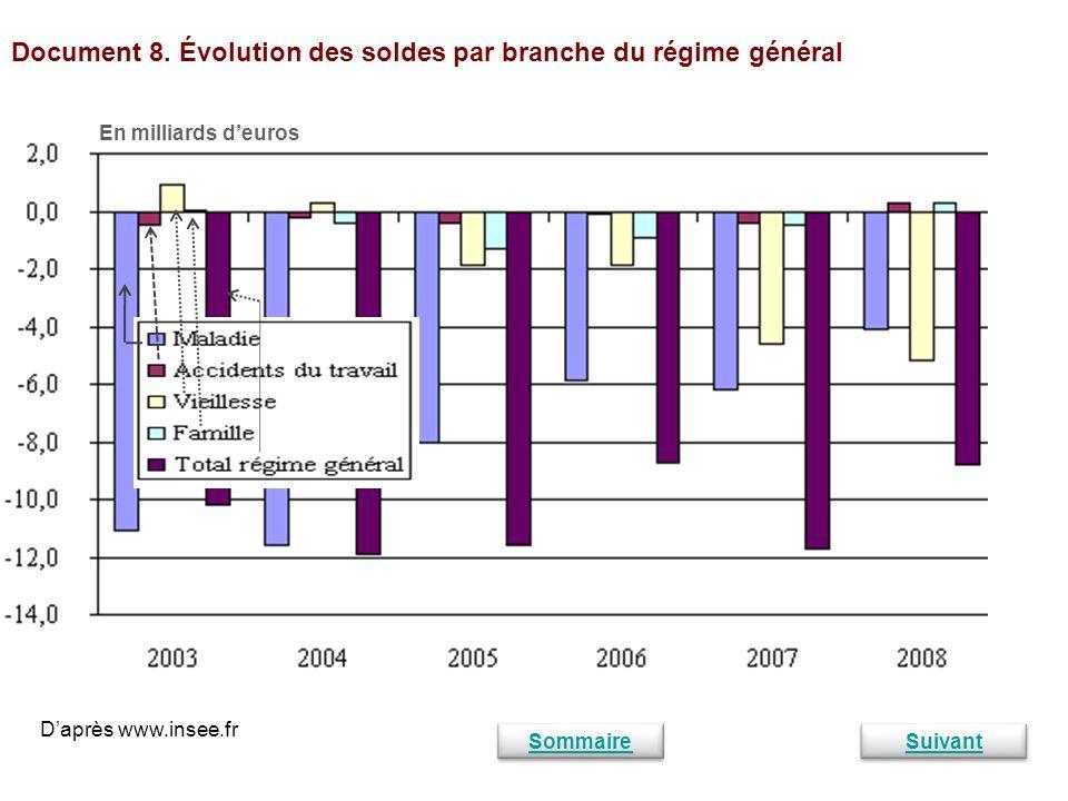 Document 8. Évolution des soldes par branche du régime général