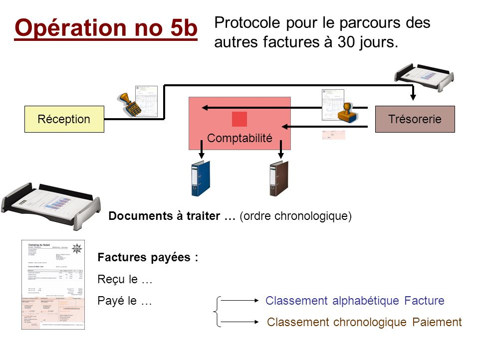 Opération no 5b Protocole pour le parcours des autres factures à 30 jours. Comptabilité. Réception.
