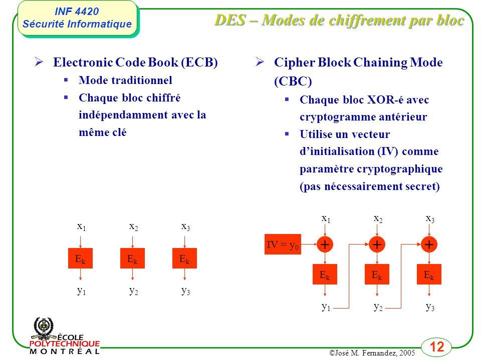 DES – Modes de chiffrement par bloc
