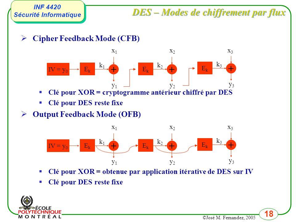 DES – Modes de chiffrement par flux