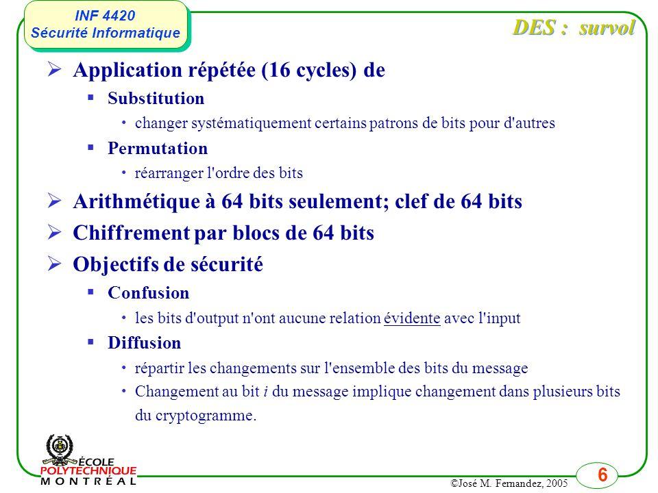 Application répétée (16 cycles) de