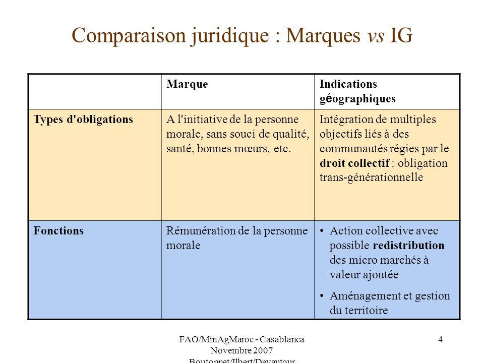 Comparaison juridique : Marques vs IG