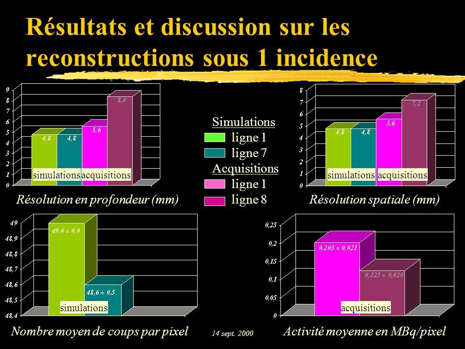 Résultats et discussion sur les reconstructions sous 1 incidence