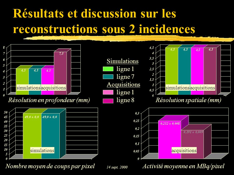 Résultats et discussion sur les reconstructions sous 2 incidences