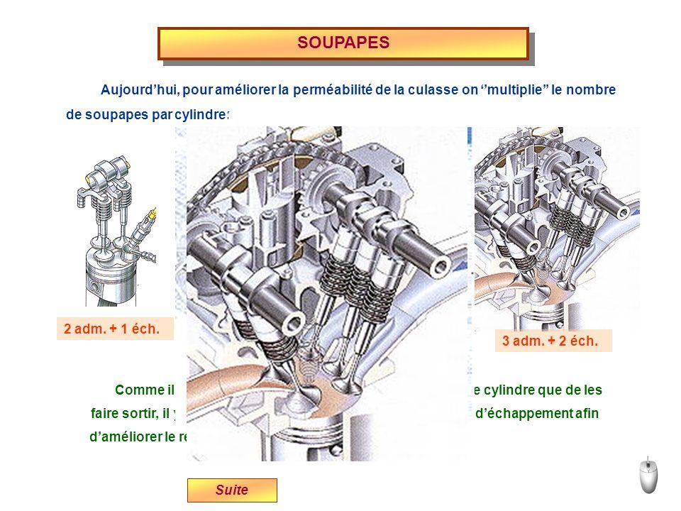 SOUPAPES Aujourd'hui, pour améliorer la perméabilité de la culasse on ''multiplie'' le nombre. de soupapes par cylindre: