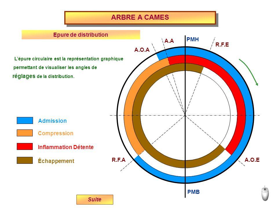 ARBRE A CAMES Epure de distribution PMH A.A R.F.E A.O.A
