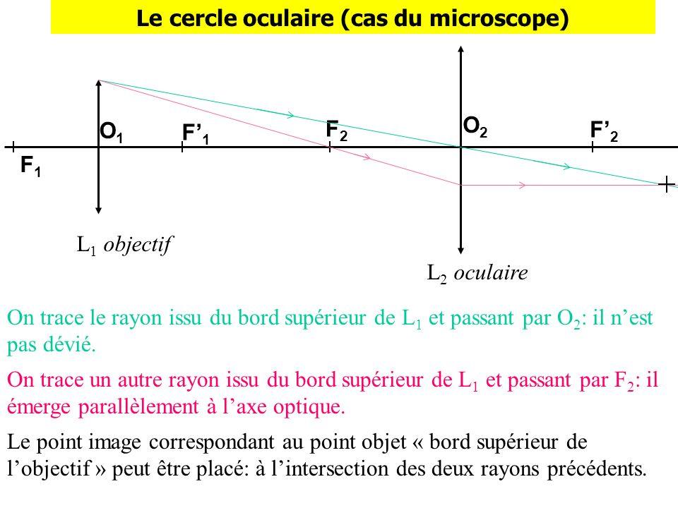 Le cercle oculaire (cas du microscope)