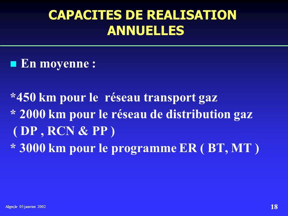 CAPACITES DE REALISATION ANNUELLES