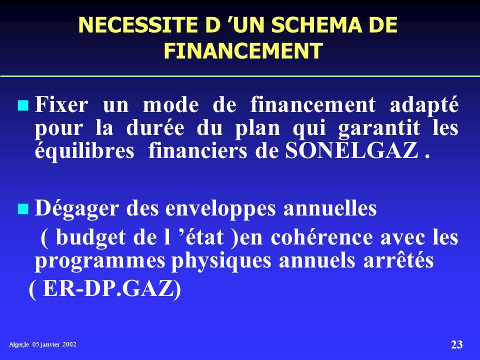 NECESSITE D 'UN SCHEMA DE FINANCEMENT