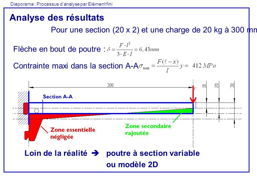 Analyse des résultats Pour une section (20 x 2) et une charge de 20 kg à 300 mm. Flèche en bout de poutre :
