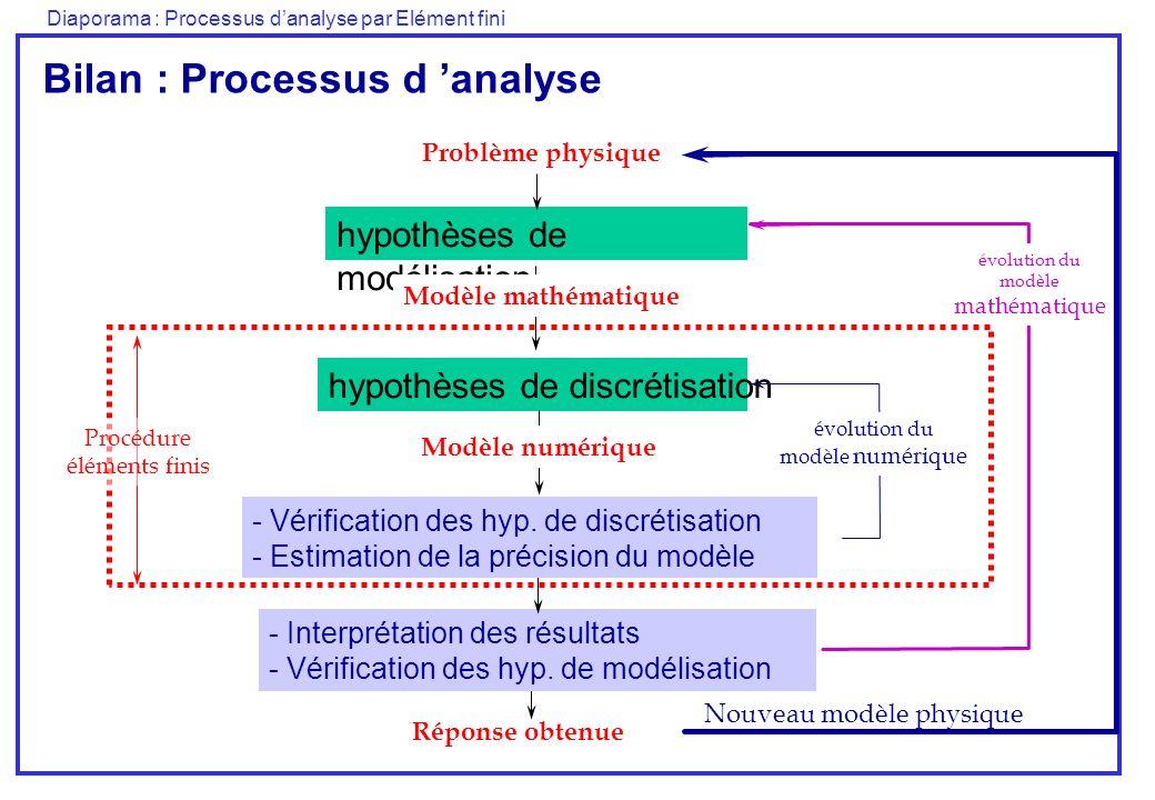 Bilan : Processus d 'analyse