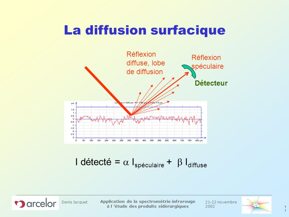 La diffusion surfacique