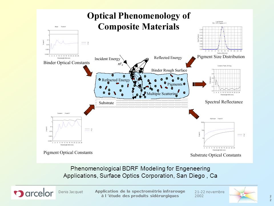 Phenomenological BDRF Modeling for Engeneering Applications, Surface Optics Corporation, San Diego , Ca