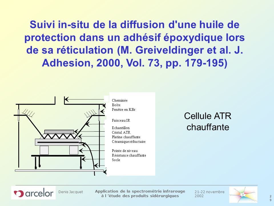 Denis jacquet groupe arcelor irsid ppt t l charger for Fenetre chauffante