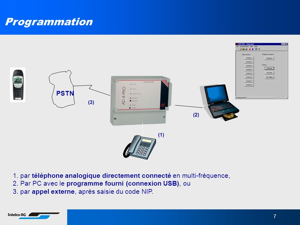 Programmation PSTN. (3) (2) (1) 1. par téléphone analogique directement connecté en multi-fréquence,