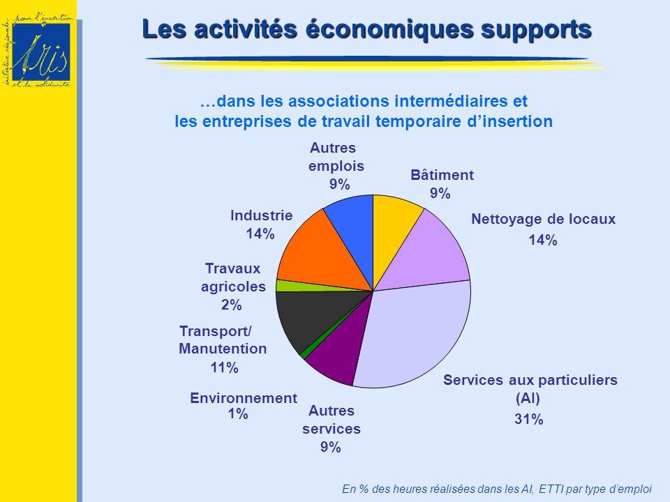 Les activités économiques supports