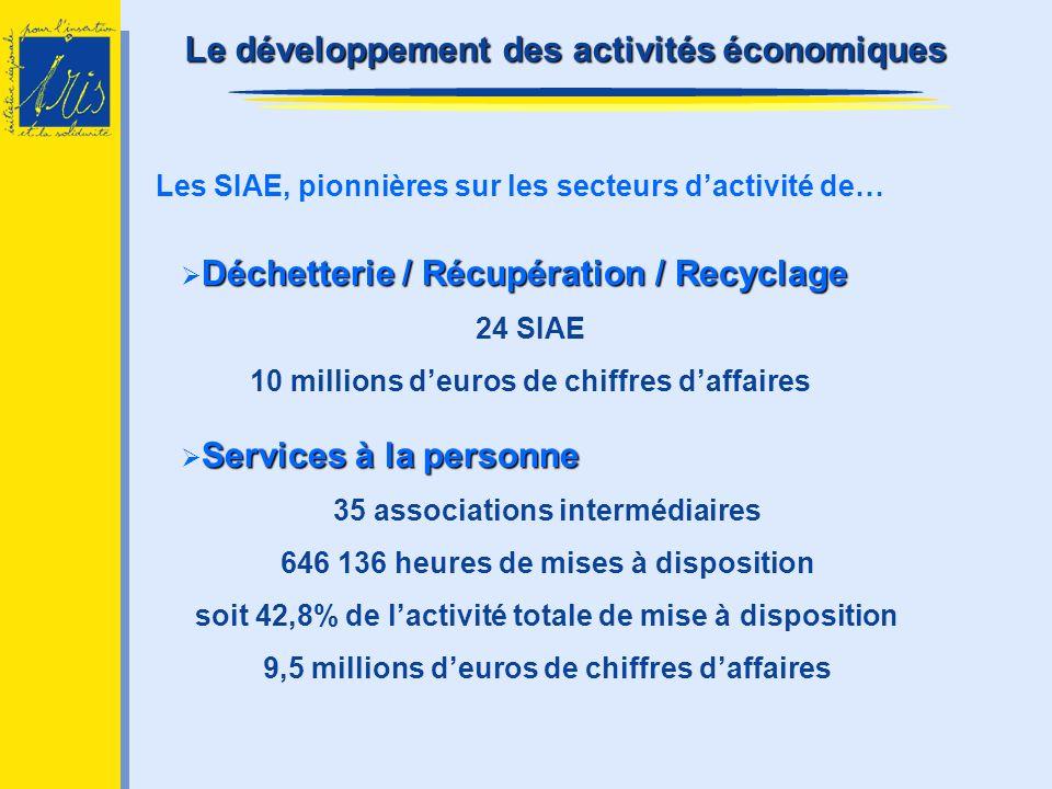 Le développement des activités économiques