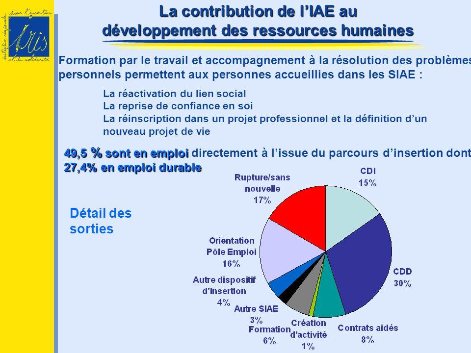 La contribution de l'IAE au développement des ressources humaines