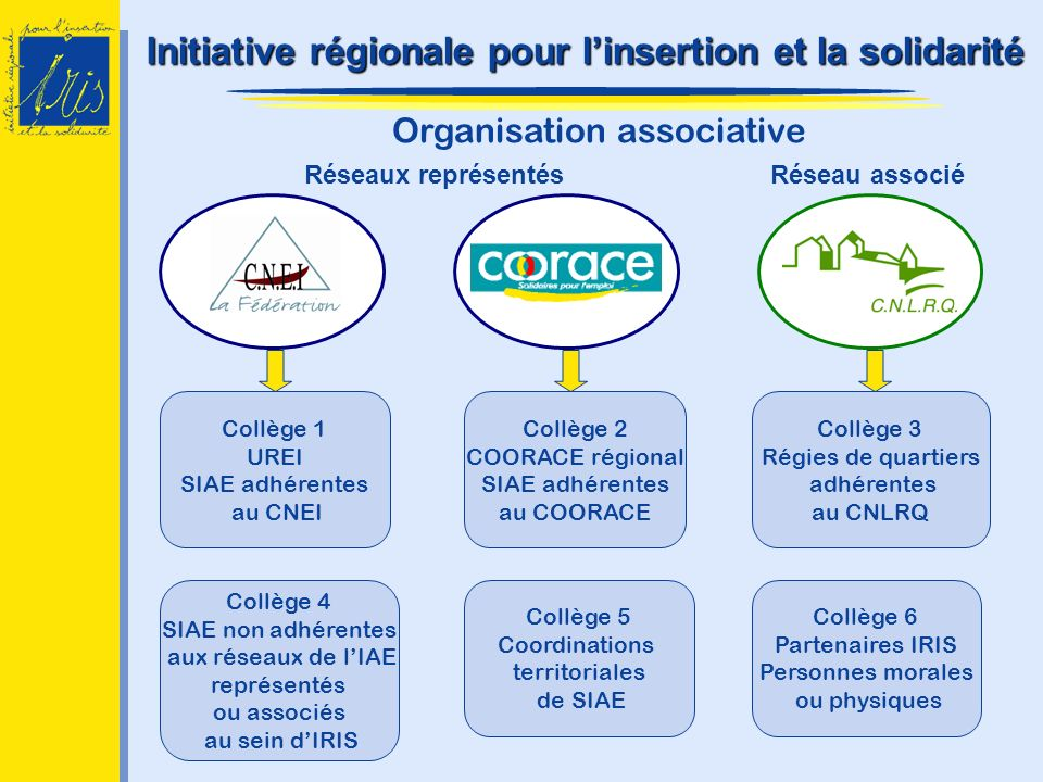 Initiative régionale pour l'insertion et la solidarité