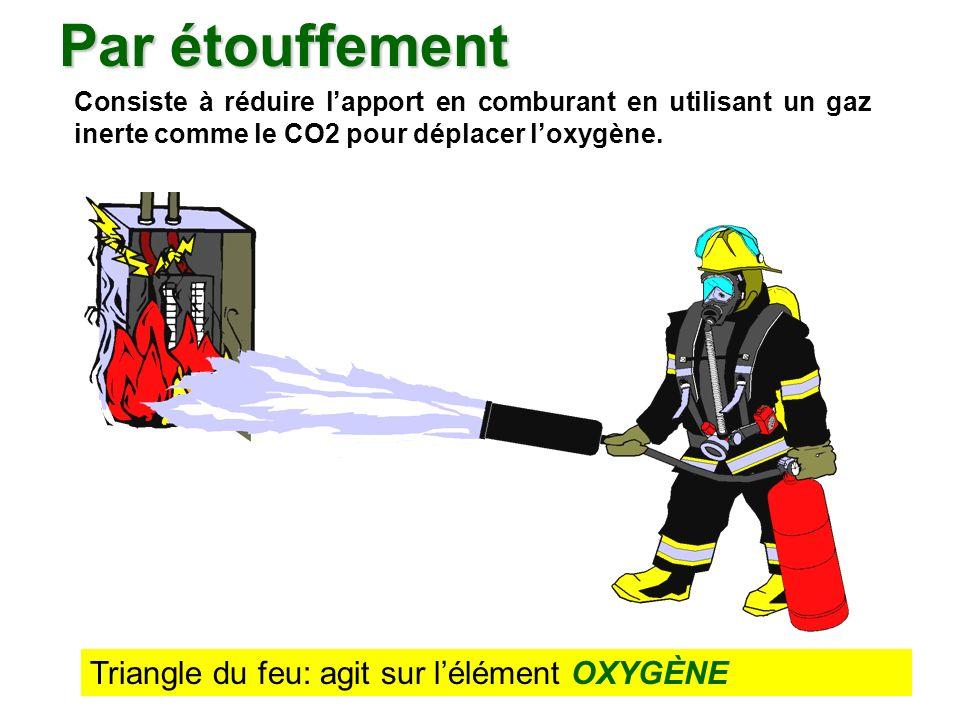 Par étouffement Triangle du feu: agit sur l'élément OXYGÈNE