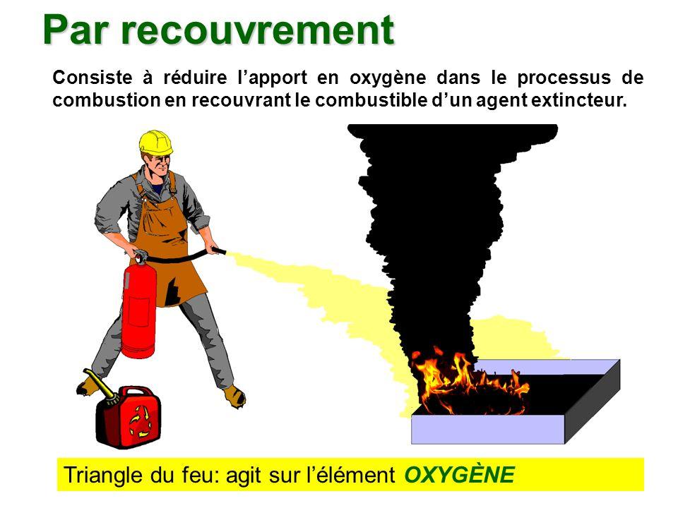 Par recouvrement Triangle du feu: agit sur l'élément OXYGÈNE