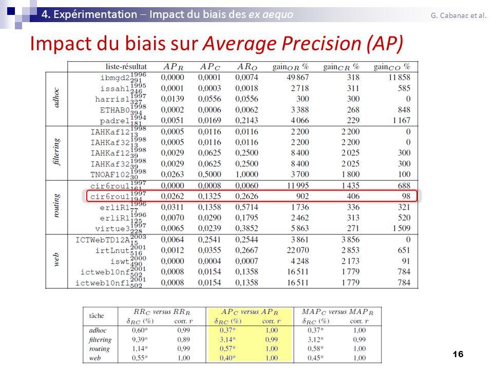 Impact du biais sur Average Precision (AP)